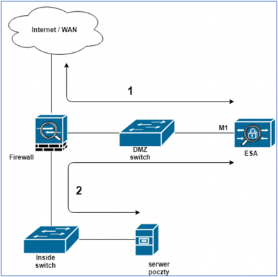 Cisco Email Security Appliance (ESA)