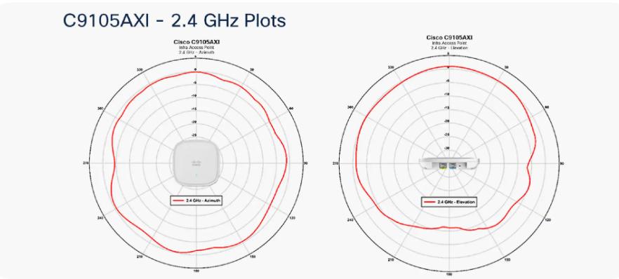 C9105AXI-2.4ghz-plots