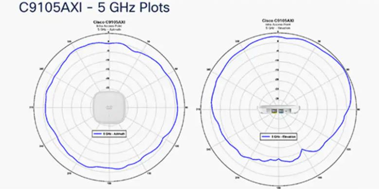 C9105AXI-5ghz-plots