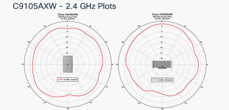 C9105AXW-2.4ghz-plots