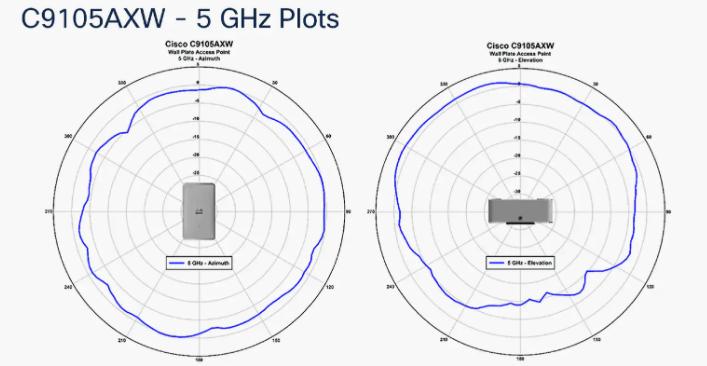 C9105AXW-5ghz-plots