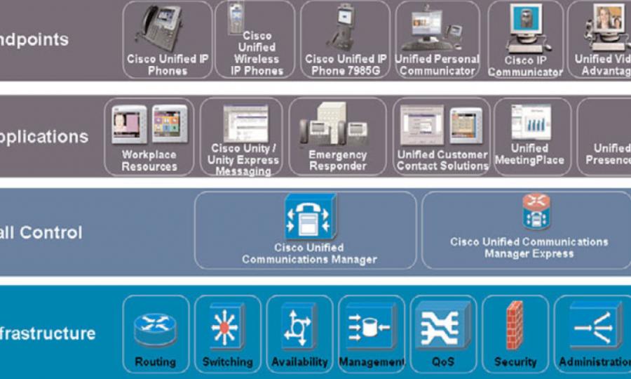 Cisco UCM w Kolejach Mazowieckich