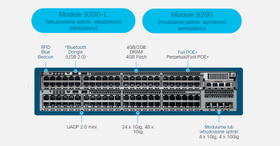 Nowe Switche Cisco - Catalyst 9200