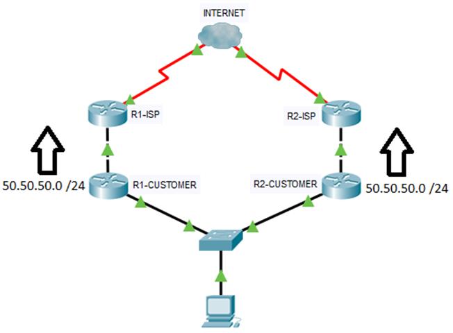 Split - brain BGP problem - artykuł