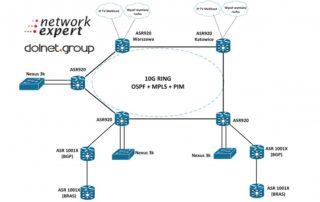 Wdrożenie Sieci ISP