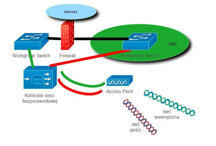 Konfiguracja Kontrolera Sieci Bezprzewodowych WLAN