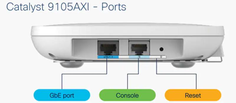 Cisco 9105AXI porty