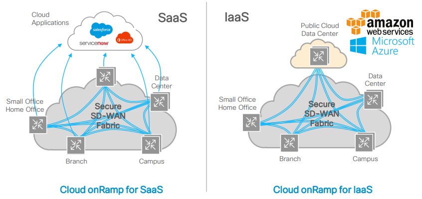 Cisco Cloud OnRamp