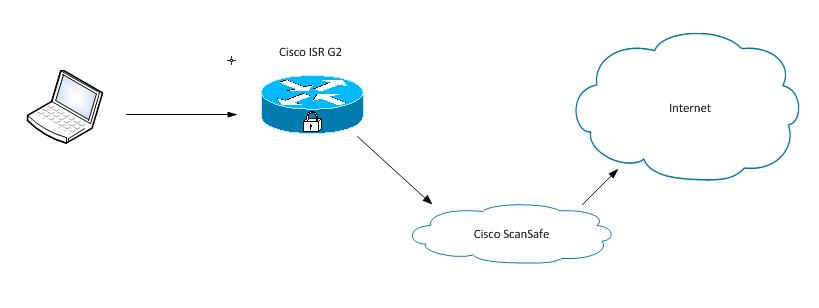 Cisco z usługa ScanSafe